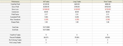 October 7th Futures Trading