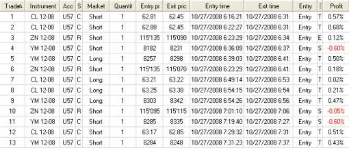 10/27/08 Trade Details (YM, CL, TY)